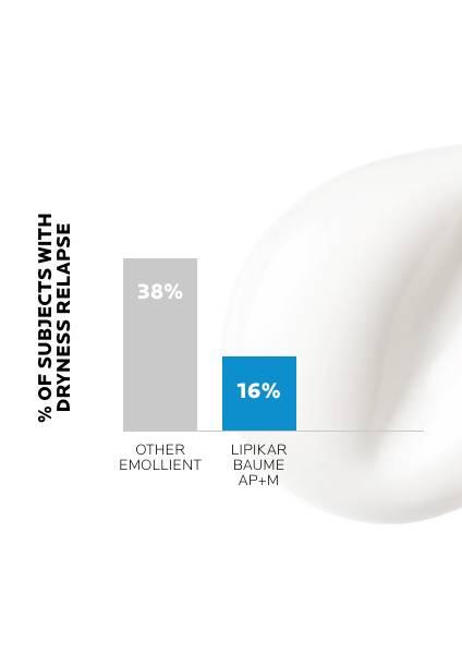 https://www.laroche-posay.se/-/media/project/loreal/brand-sites/lrp/emea/nordics/simple-page/landing-page/lipikar-baume-ap-plus-m/laroche-posay-landingpage-lipikar-baume-ap-result1.jpg